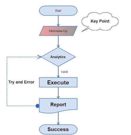 医学部合格への準備・分析・実践の全5段階の秘伝書