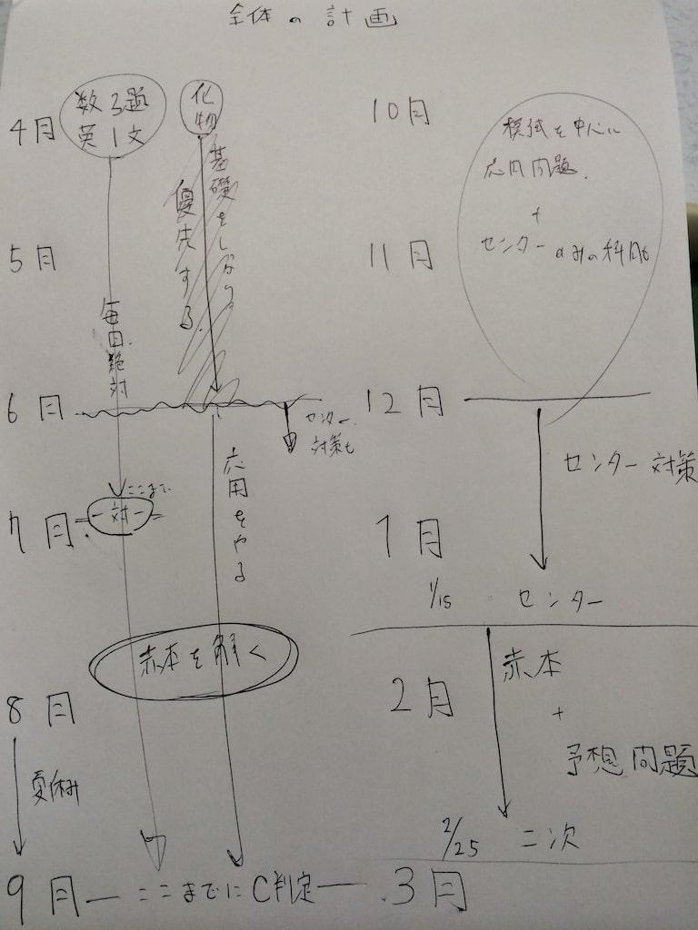 入試本番までの大まかな受験勉強計画01