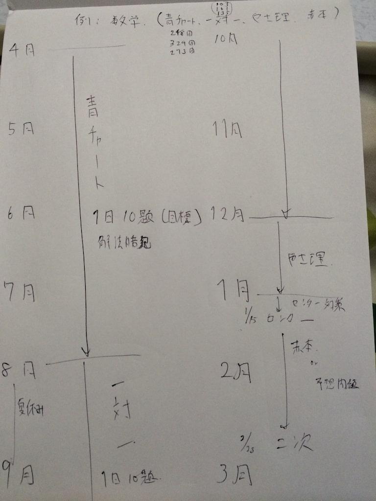 入試本番までの大まかな受験勉強計画02