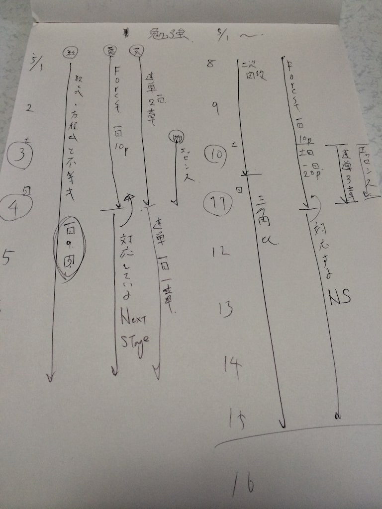 入試本番までの大まかな受験勉強計画04