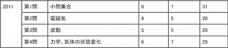 2011年(平成23年)センター試験物理