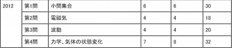 2012年(平成24年)センター試験物理