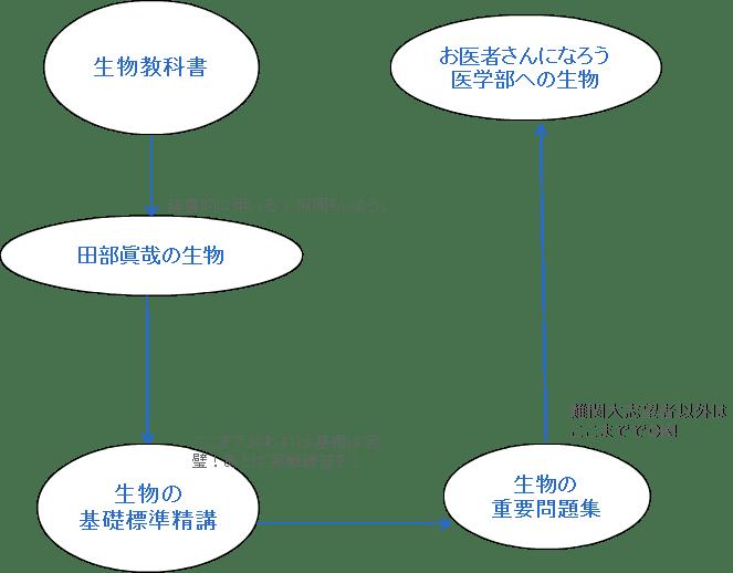 生物の参考書フローチャート
