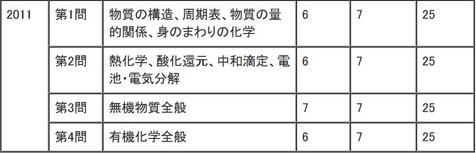 2011年(平成23年)センター試験化学