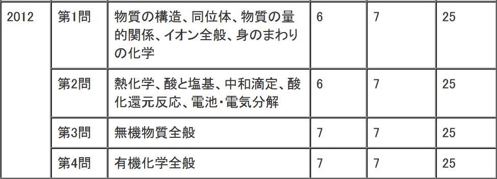 2012年(平成24年)センター試験化学