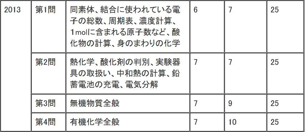 2013年(平成25年)センター試験化学