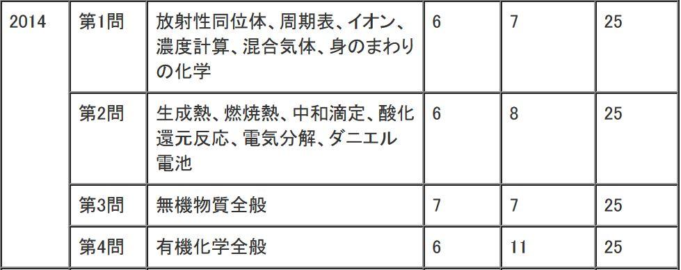 2014年(平成26年)センター試験化学